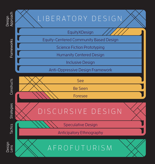 99fac8110d0b Figure 1. Proposed taxonomy in engaging Afrofuturism within human-centered  design.