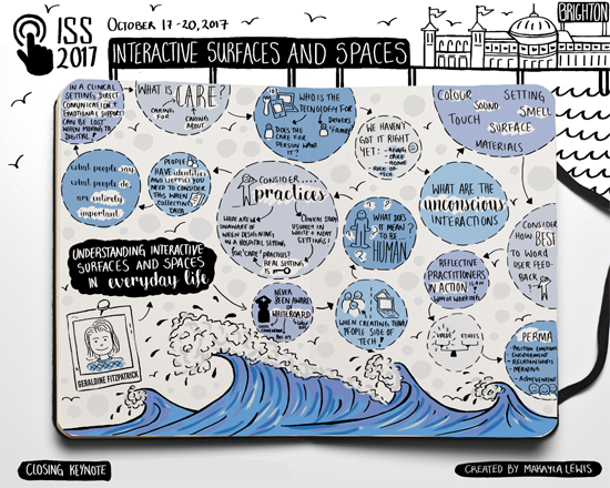 Blog acm interactions figure 1 sketchnote summarizing the closing keynote by geraldine fitzpatrick at acm iss 2017 by makayla lewis fandeluxe Gallery
